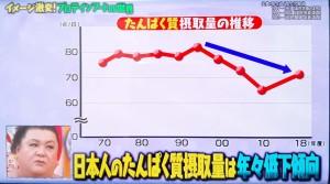 たんぱく質摂取量グラフ